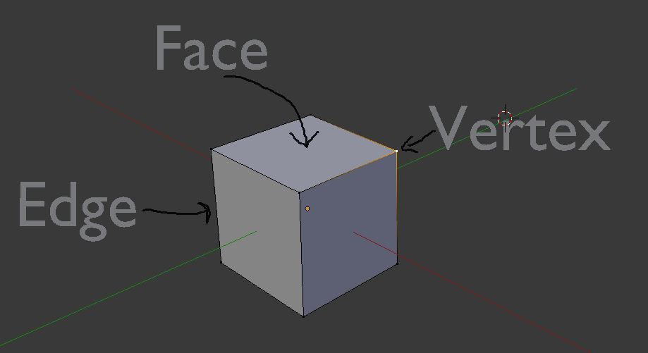 Vertices, edges and faces in a 3D model